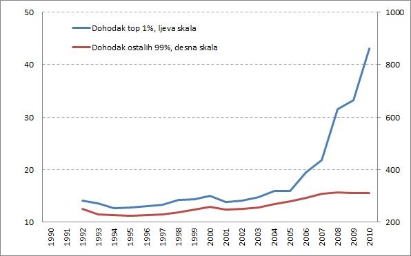 Grafikon 2 - Dohodak top 1% populacije i ostalih 99% (milijarde denara, cijene od 2005. godine)