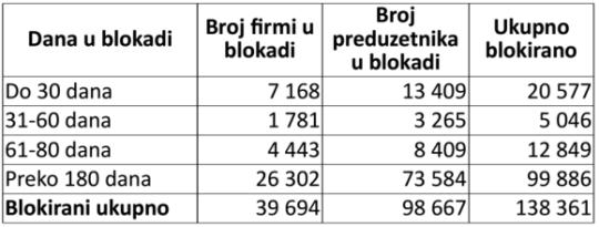 tabela za radenkovića FDI Blokirana privreda Srbije 2013 izvor Slobodan Komazec