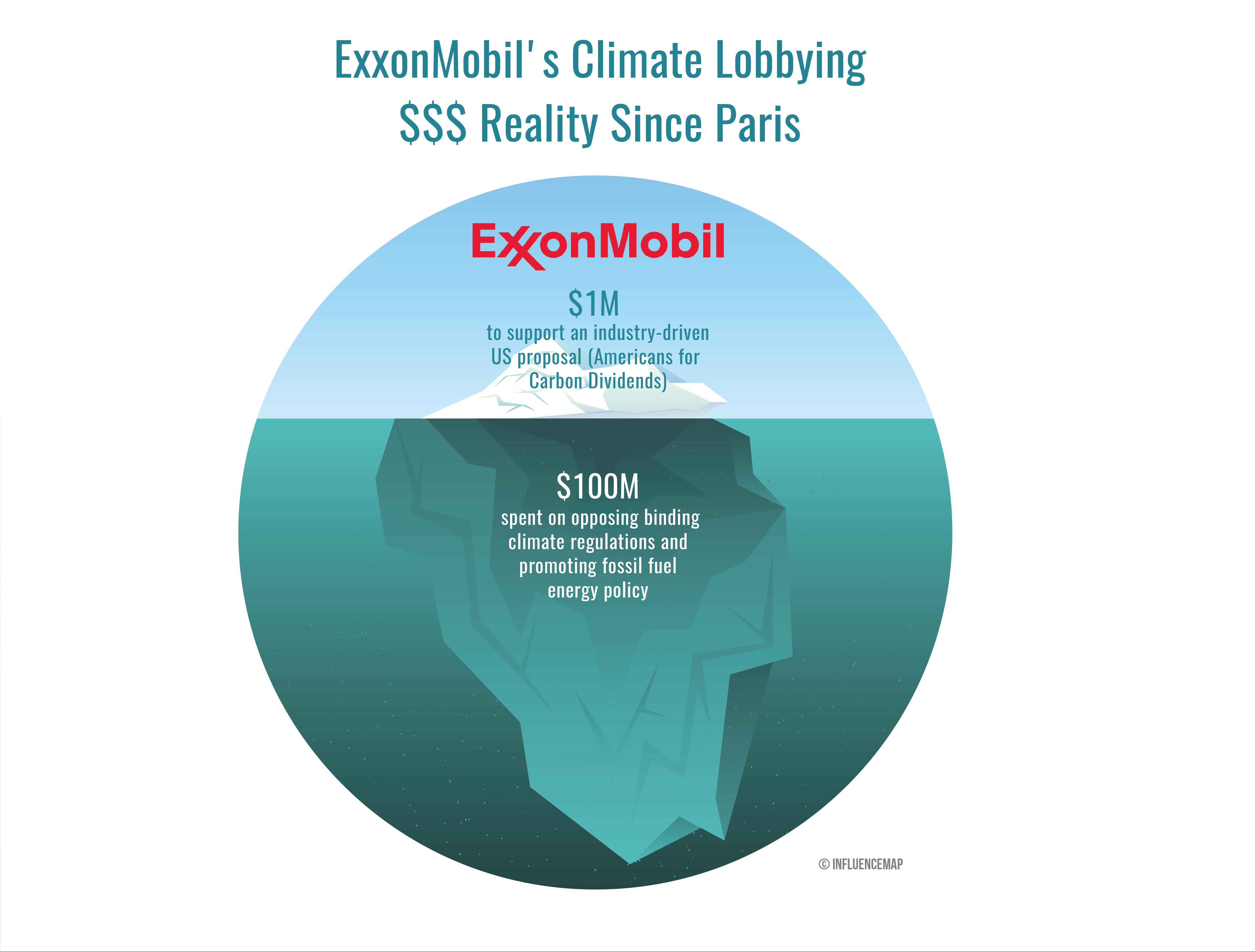 Nafta i klima: ako lažu kompanije, ne lažu brojevi