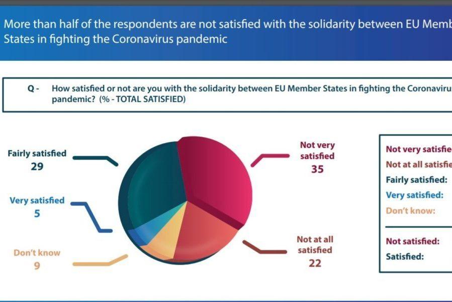 Europljani nezadovoljni razinom solidarnosti među članicama EU