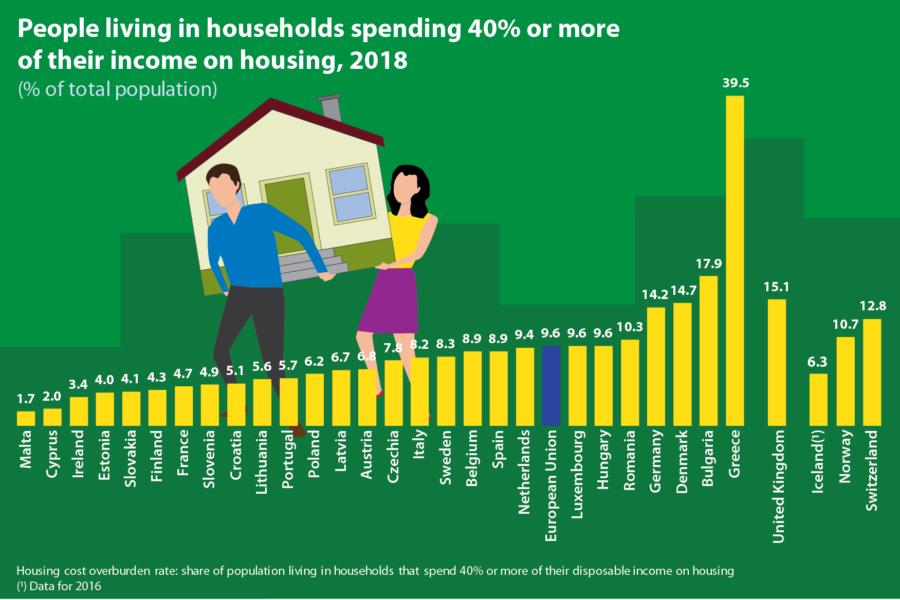 Troškovi stanovanja u Europi
