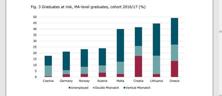 Isplati li se diplomirati?
